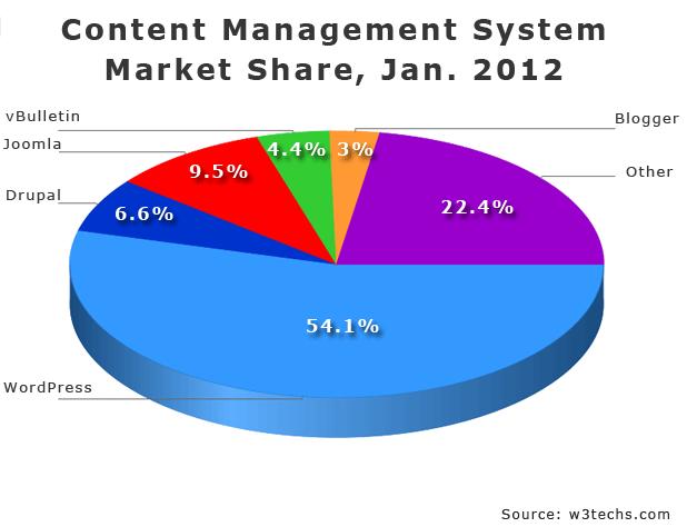 cms-stats