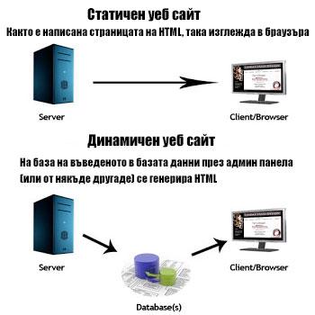 dynamic-static-websites